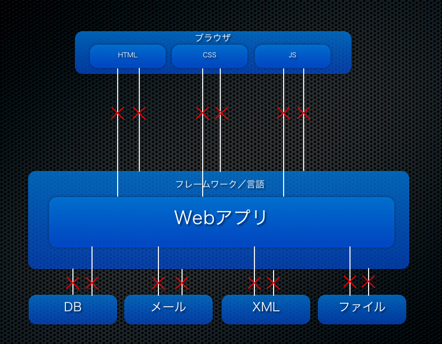 Web Attack Points