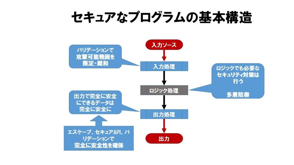 セキュアなプログラムの基本構造