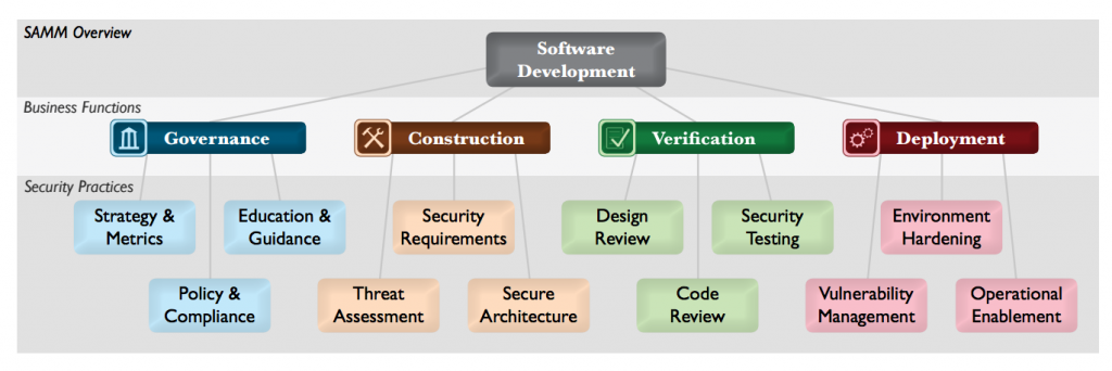 www.opensamm.org downloads SAMM 1.0.pdf